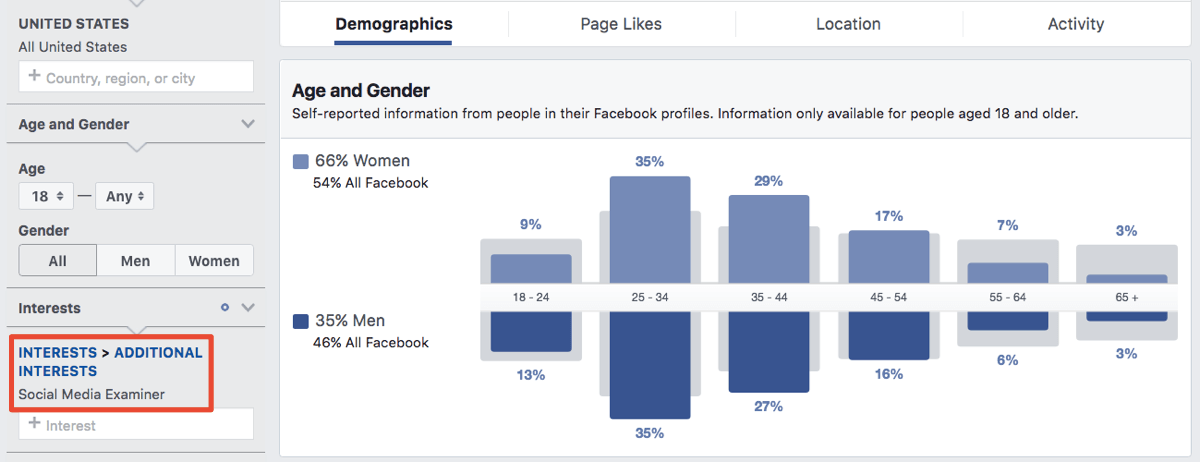 How to Discover New Audiences for Your Facebook Ads : Social