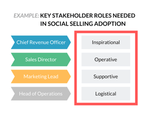 Social sales stakeholder roles.