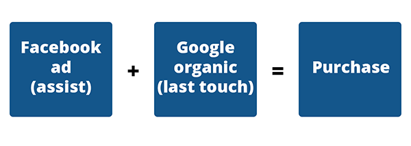 How Google Analytics attributes multi-channel traffic