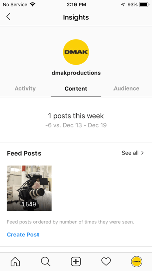 Examples of Instagram insights for the DMAK Productions account under the Content tab.