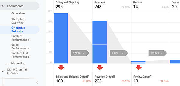 Google Analytics Enhanced Ecommerce Checkout Behavior report tip