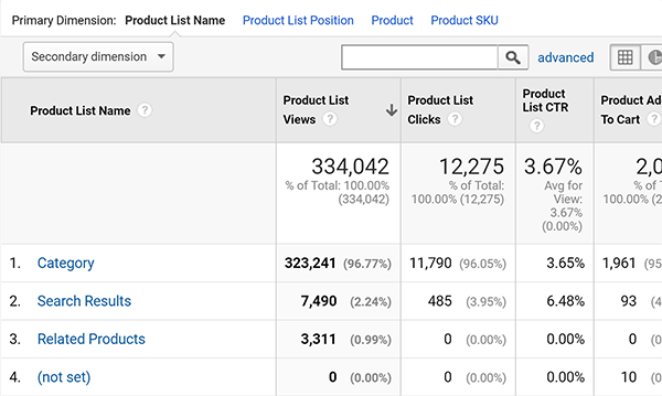 Google Analytics Enhanced Ecommerce Product List Performance report tip