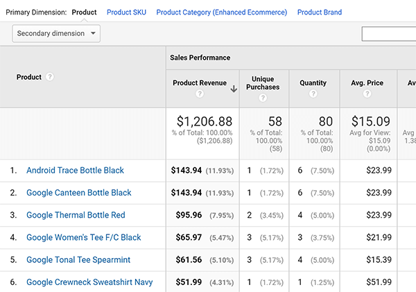 Google Analytics Enhanced Ecommerce Product Performance report tip