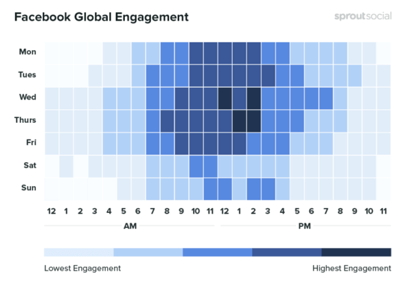 10 metrics to track when analyzing your social media marketing, example of data showing Facebook global engagement by time