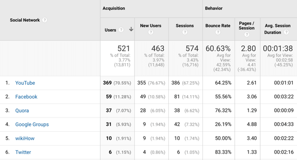 10 metrics to track when analyzing your social media marketing, example of Google Analytics traffic data sample