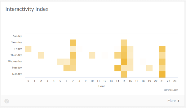 Measure marketing results, benchmark social channel performance vs. competitors, step 9, example of interactivity index heatmap graph in Sotrender
