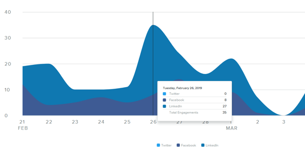 Measure marketing results, assess audience activity and engagement, step 2, Sprout Social post engagement data sample
