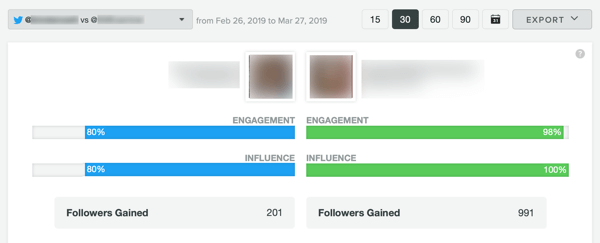 Measure marketing results, assess audience activity and engagement, step 8, example Sprout Social Twitter comparison report