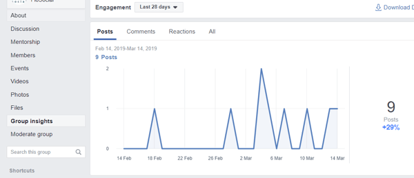 How to improve your Facebook group community, example of Facebook group insights and post engagement chart