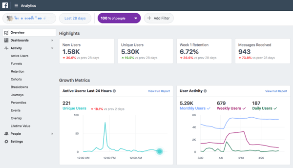 Facebook Analytics gives you data on active users, purchases, sales funnels, and more.