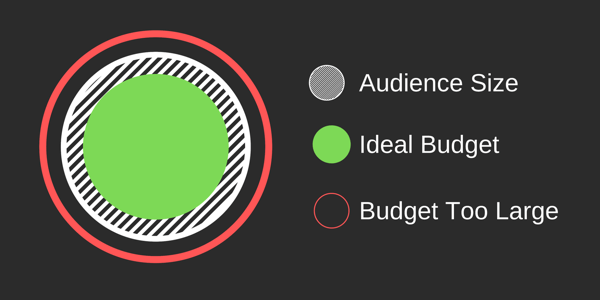 How to create Facebook reach ads, example of ideal audience vs. budget size