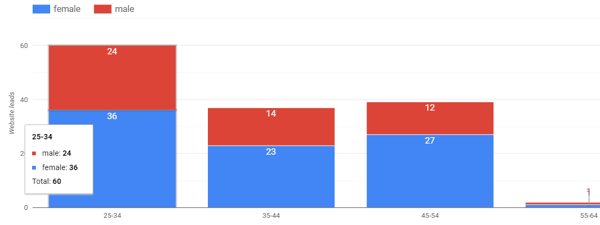 Use Google Data Studio to analyze your Facebook ads, example of audience demographics chart