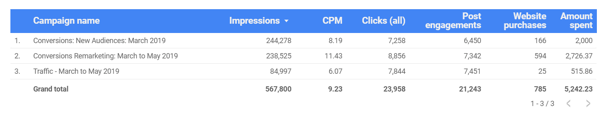 Use Google Data Studio to analyze your Facebook ads, example chart data for overall Facebook Ad performance