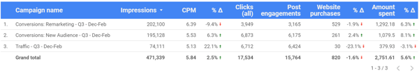 Use Google Data Studio to analyze your Facebook ads, example chart data for Facebook Ad performance overall