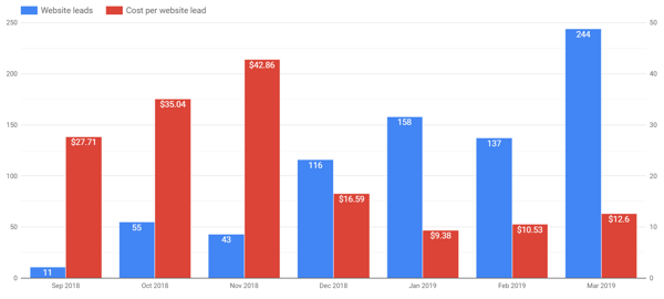 Use Google Data Studio to analyze your Facebook ads, example of bar chart showing results per month