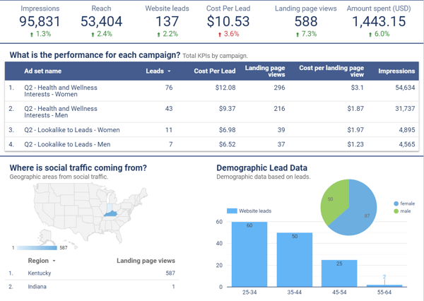 Use Google Data Studio to analyze your Facebook ads, example of data shown in a Google Data Studio dashboard