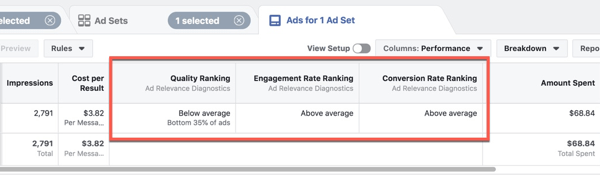 Viewing the new Ad Relevance Diagnostics in Facebook Ads Manager.
