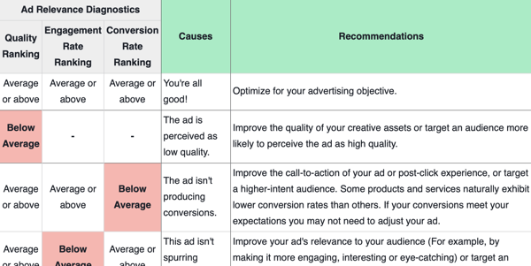 Facebook Ad Relevance Diagnostics analysis grid.