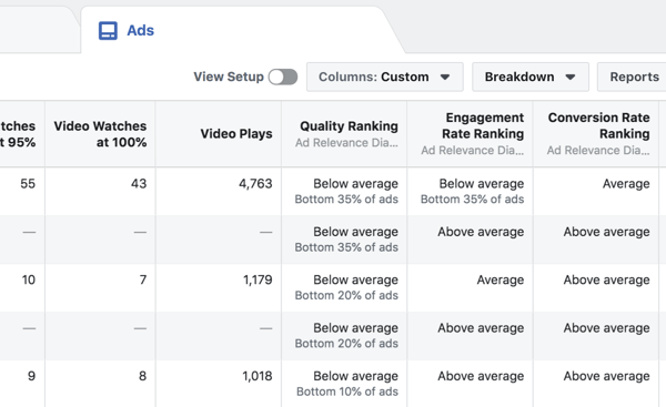 Viewing Ad Relevance Diagnostics for each Facebook ad.