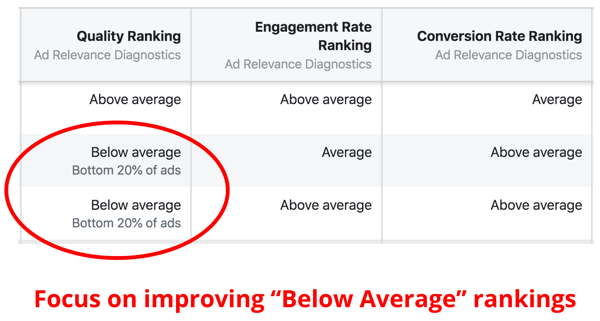 Assessing Quality Ranking for Facebook ads.