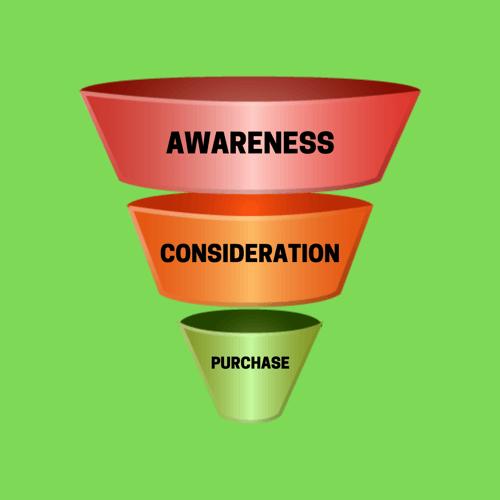 Social media marketing strategy funnel.