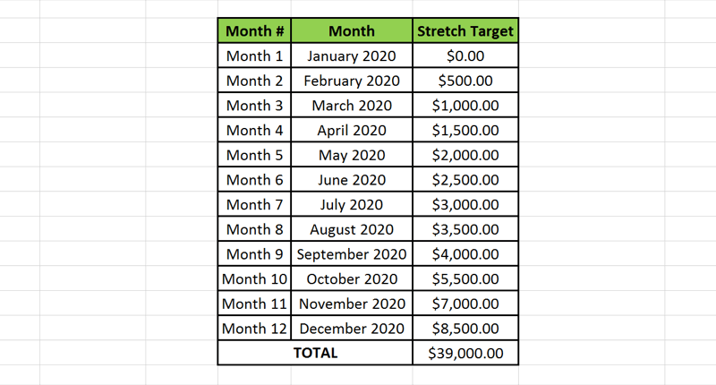 Visual representation on a spreadsheet of how one yearly social media marketing strategy sales target can be broken down into 12 smaller monthly sales targets.
