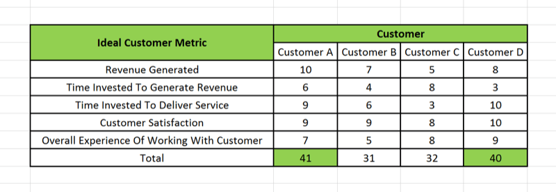 Visual representation on a spreadsheet of ideal customer scorecard.