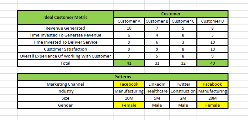 Social media marketing strategy; Visual representation on a spreadsheet of how patterns can be identified from an ideal customer scorecard.