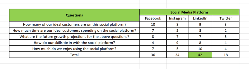 Social media marketing strategy; Visual representation on a spreadsheet of how a social media platform scorecard that you use to help you identify which social platform you should invest 70% of your effort in and which platforms should take the other 30%.