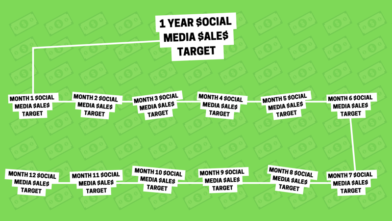 Social media marketing strategy: visual representation as a graphic of how one yearly social media sales target can be broken down into 12 smaller monthly sales targets.