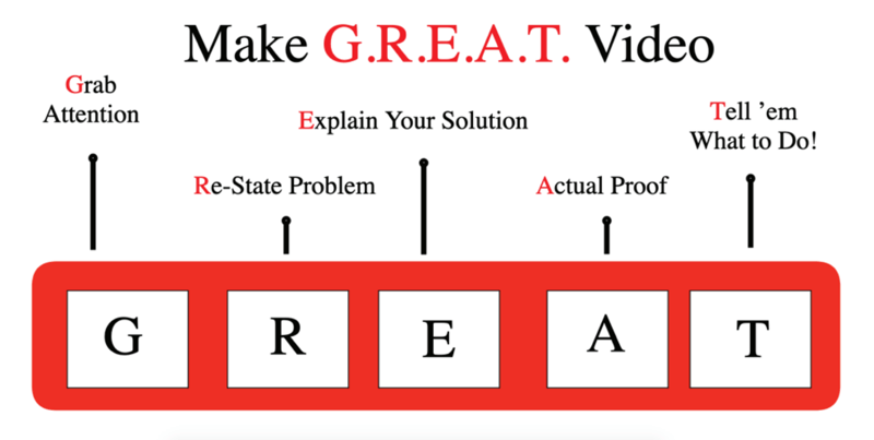 A process to create video that sells.