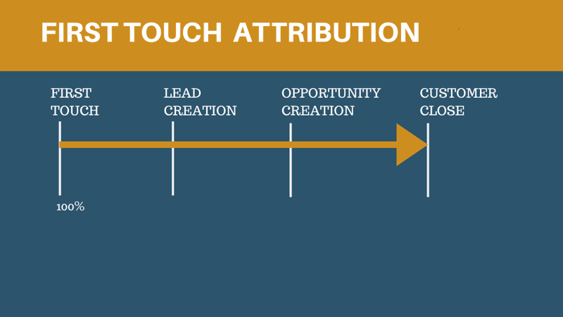 first touch attribution model 800 - 6 Social Media Marketing Attribution Models and Tools to Help Marketers