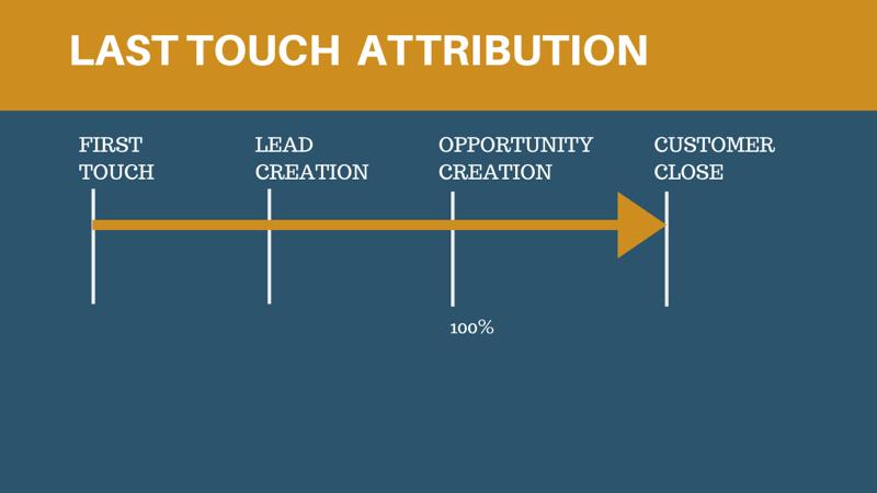 last touch attribution model 800 - 6 Social Media Marketing Attribution Models and Tools to Help Marketers