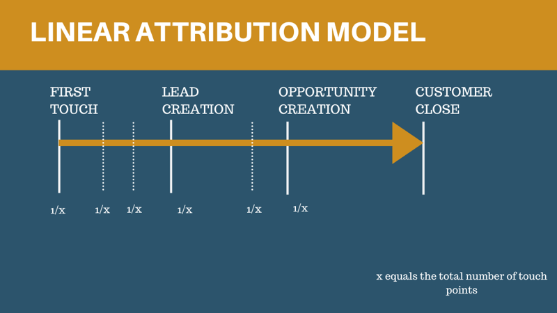linear attribution model 800 - 6 Social Media Marketing Attribution Models and Tools to Help Marketers