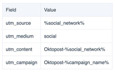 oktopost utm field value list 400 - 6 Social Media Marketing Attribution Models and Tools to Help Marketers