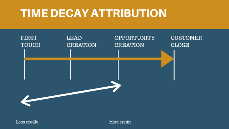 time decay attribution model graphic 800 - 6 Social Media Marketing Attribution Models and Tools to Help Marketers