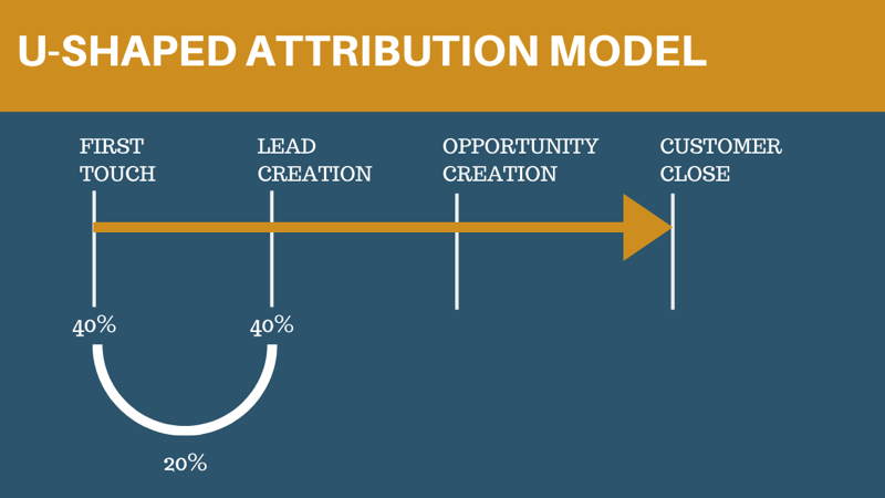 u shaped attribution model 800 - 6 Social Media Marketing Attribution Models and Tools to Help Marketers