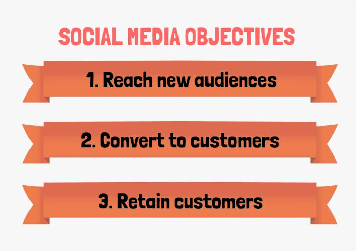 graphic of social media objectives