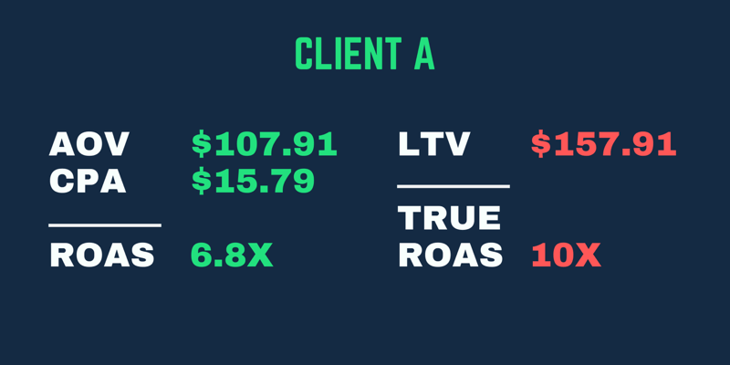 True ROAS example where returns are higher when factoring in the LTV of the customer, not just their first purchase ROAS.