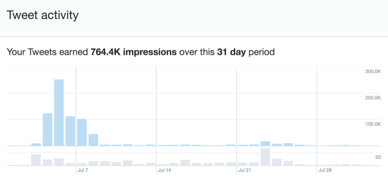 Twitter results for a voice marketing campaign with Alexa flash briefings
