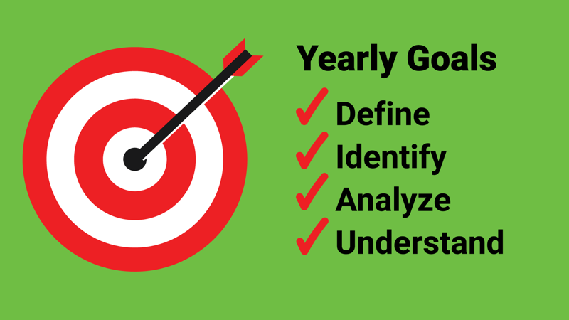graphic showing four steps to setting yearly marketing goals