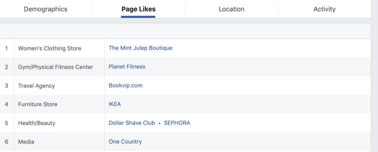 step 2 of how to analyze Facebook Audience Insights for Facebook page