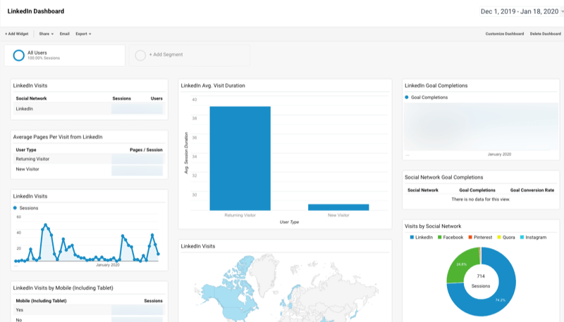 Google Analytics custom dashboard for LinkedIn