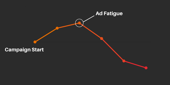 graph of Facebook ad fatigue