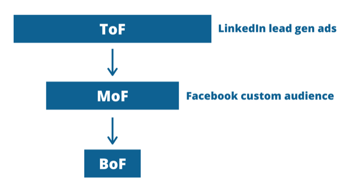 graphic of funnel with LinkedIn and Facebook ads