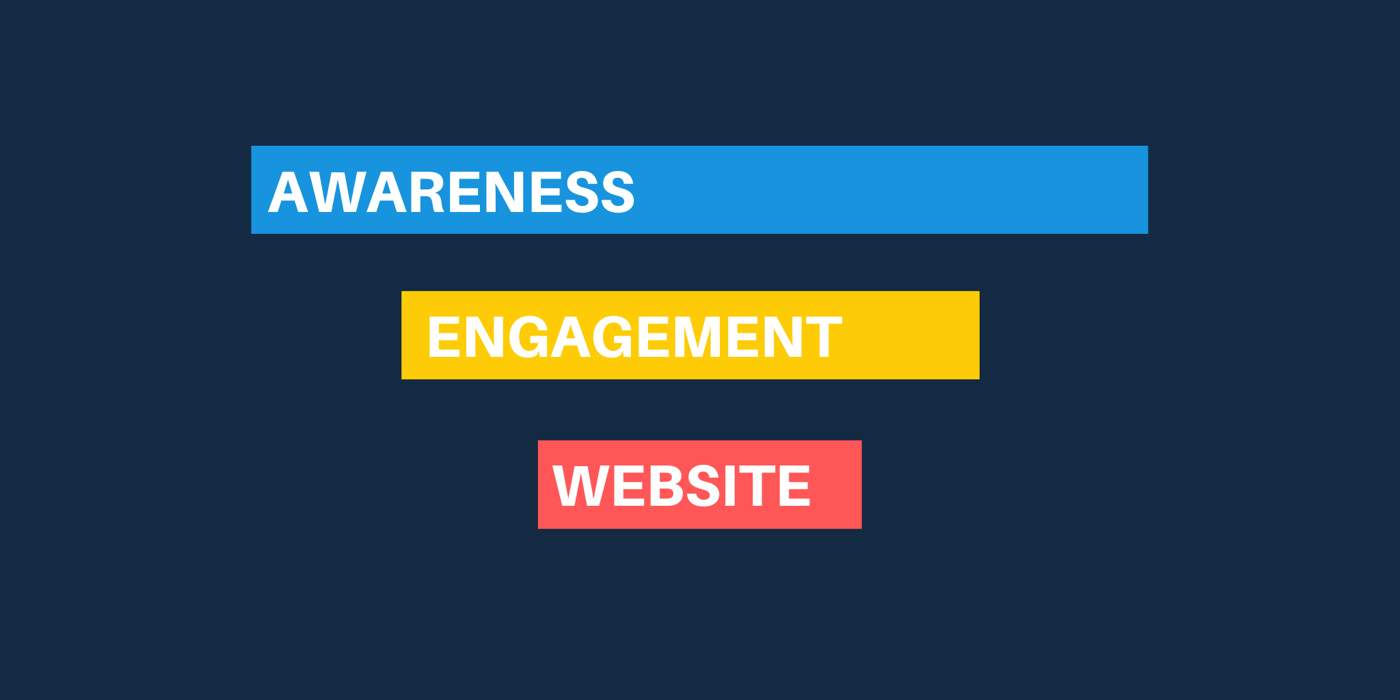 three stages of Facebook ad funnel: awareness, engagement remarking, and website remarketing