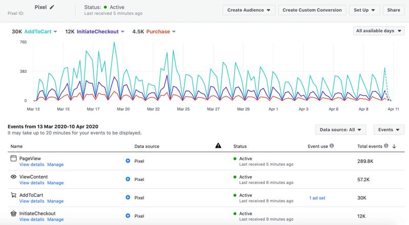 Facebook pixel activity in Facebook Analytics