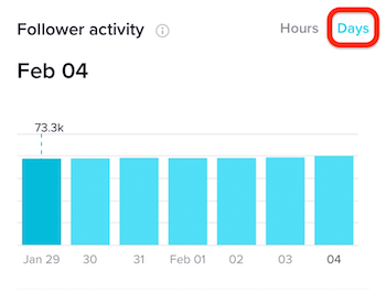 Follower Activity in Days in TikTok Analytics