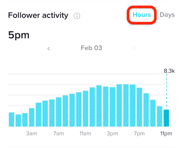 TikTok Analytics中按小时数的关注者活动