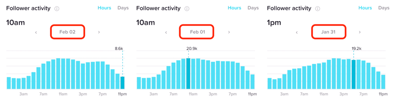 Follower Activity in Hours for multiple days in TikTok Analytics